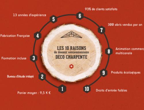 Les 10 raisons de devenir concessionnaire Déco Charpente