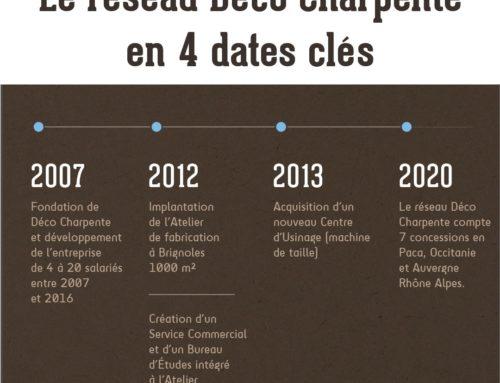 L'histoire Déco Charpente